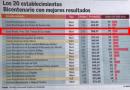 Liceo Bicentenario Santa Teresa de Los Andes se ubica nuevamente entre los 20 mejores Liceos Bicentenarios del País en la Prueba de Transición (PDT)